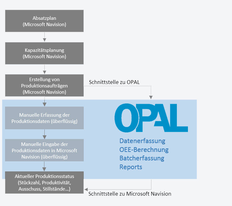 Linienmanagement-Software OPAL