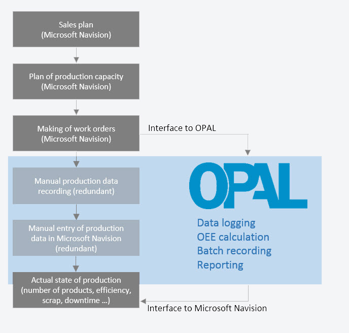 OPAL line management software